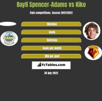 Bayli Spencer-Adams vs Kiko h2h player stats