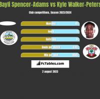 Bayli Spencer-Adams vs Kyle Walker-Peters h2h player stats