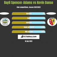 Bayli Spencer-Adams vs Kevin Danso h2h player stats