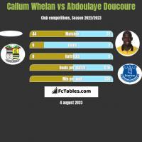 Callum Whelan vs Abdoulaye Doucoure h2h player stats