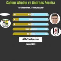 Callum Whelan vs Andreas Pereira h2h player stats
