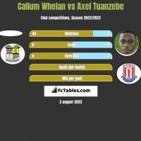 Callum Whelan vs Axel Tuanzebe h2h player stats