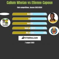 Callum Whelan vs Etienne Capoue h2h player stats