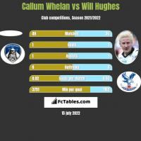 Callum Whelan vs Will Hughes h2h player stats