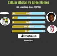 Callum Whelan vs Angel Gomes h2h player stats