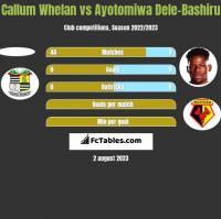 Callum Whelan vs Ayotomiwa Dele-Bashiru h2h player stats