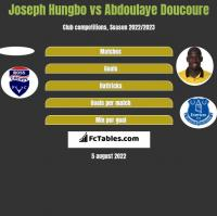 Joseph Hungbo vs Abdoulaye Doucoure h2h player stats