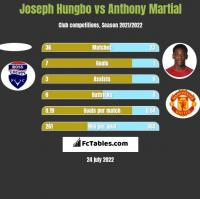 Joseph Hungbo vs Anthony Martial h2h player stats