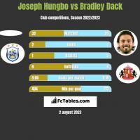 Joseph Hungbo vs Bradley Dack h2h player stats