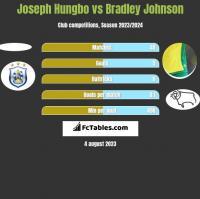 Joseph Hungbo vs Bradley Johnson h2h player stats