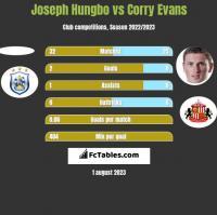 Joseph Hungbo vs Corry Evans h2h player stats