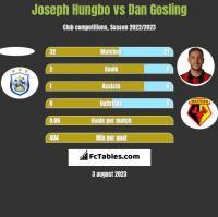 Joseph Hungbo vs Dan Gosling h2h player stats