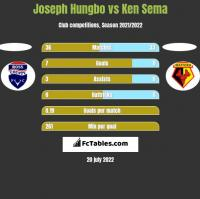Joseph Hungbo vs Ken Sema h2h player stats