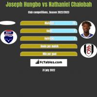 Joseph Hungbo vs Nathaniel Chalobah h2h player stats