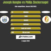 Joseph Hungbo vs Philip Zinckernagel h2h player stats
