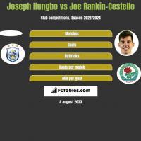 Joseph Hungbo vs Joe Rankin-Costello h2h player stats