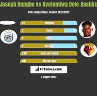 Joseph Hungbo vs Ayotomiwa Dele-Bashiru h2h player stats