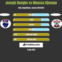 Joseph Hungbo vs Moussa Djenepo h2h player stats