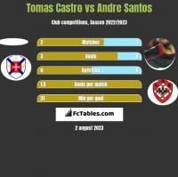 Tomas Castro vs Andre Santos h2h player stats
