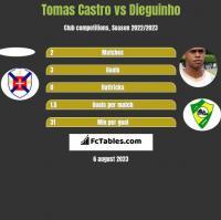 Tomas Castro vs Dieguinho h2h player stats