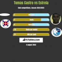 Tomas Castro vs Estrela h2h player stats