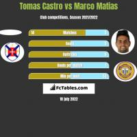 Tomas Castro vs Marco Matias h2h player stats