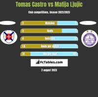 Tomas Castro vs Matija Ljujic h2h player stats