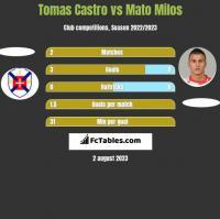 Tomas Castro vs Mato Milos h2h player stats