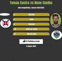Tomas Castro vs Nuno Coelho h2h player stats