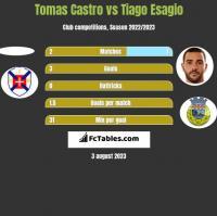 Tomas Castro vs Tiago Esagio h2h player stats