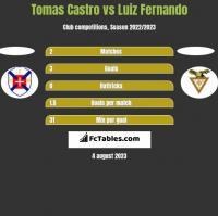 Tomas Castro vs Luiz Fernando h2h player stats