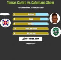 Tomas Castro vs Cafumana Show h2h player stats