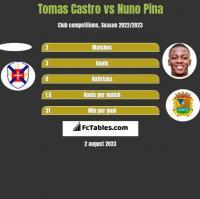 Tomas Castro vs Nuno Pina h2h player stats