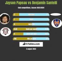 Jayson Papeau vs Benjamin Santelli h2h player stats