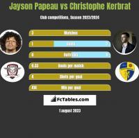 Jayson Papeau vs Christophe Kerbrat h2h player stats