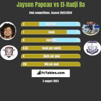 Jayson Papeau vs El-Hadji Ba h2h player stats