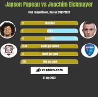 Jayson Papeau vs Joachim Eickmayer h2h player stats