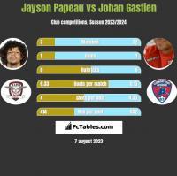 Jayson Papeau vs Johan Gastien h2h player stats