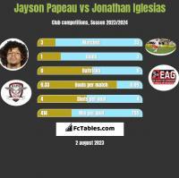 Jayson Papeau vs Jonathan Iglesias h2h player stats
