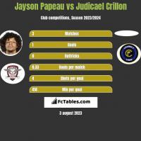Jayson Papeau vs Judicael Crillon h2h player stats