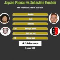 Jayson Papeau vs Sebastien Flochon h2h player stats