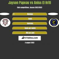 Jayson Papeau vs Aniss El Hriti h2h player stats