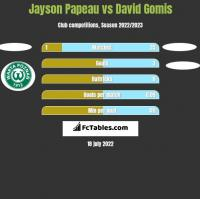 Jayson Papeau vs David Gomis h2h player stats