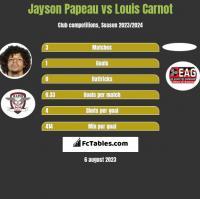 Jayson Papeau vs Louis Carnot h2h player stats