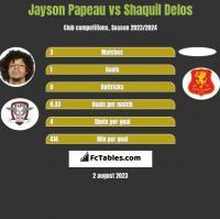 Jayson Papeau vs Shaquil Delos h2h player stats