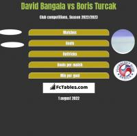 David Bangala vs Boris Turcak h2h player stats