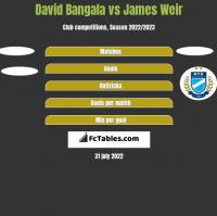 David Bangala vs James Weir h2h player stats