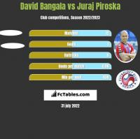 David Bangala vs Juraj Piroska h2h player stats