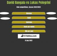 David Bangala vs Lukas Pelegrini h2h player stats