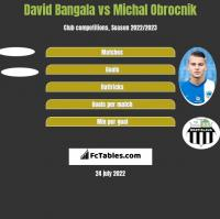 David Bangala vs Michal Obrocnik h2h player stats